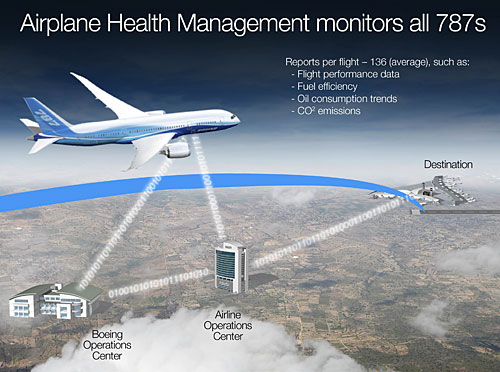 Airplane Health Management