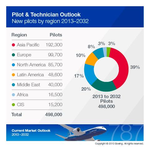 Nach Schätzungen von Boeing werden in den kommenden Jahren Hunderttausende neue Piloten weltweit benötigt.