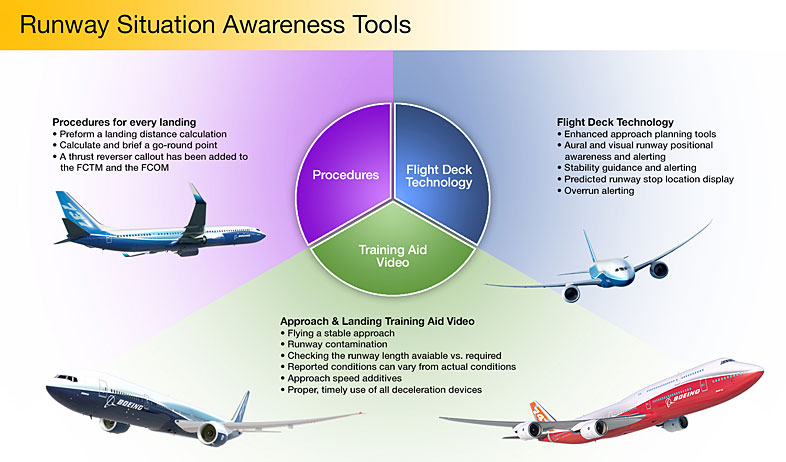 Runway Situation Awareness Tools