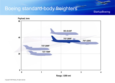 757-200 Freighter payload/range image