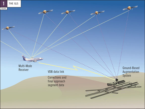 global positioning systems in aviation Program office description pmw/a -170's air navigation warfare (navwar) program provides global positioning system (gps) protection for naval air platforms by giving the warfighter continued access to gps through the use of anti-jam (aj) antenna systems designed to counter gps electronic warfare threats due to intentional and unintentional interference.