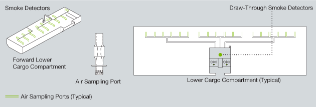 AERO - Fire Protection: Cargo Compartments