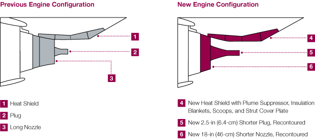 Next Generation 737 Fuel Performance Improvement