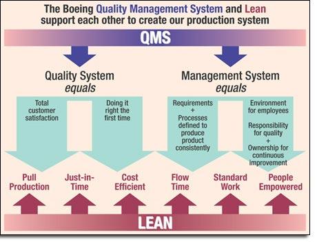 lean management system