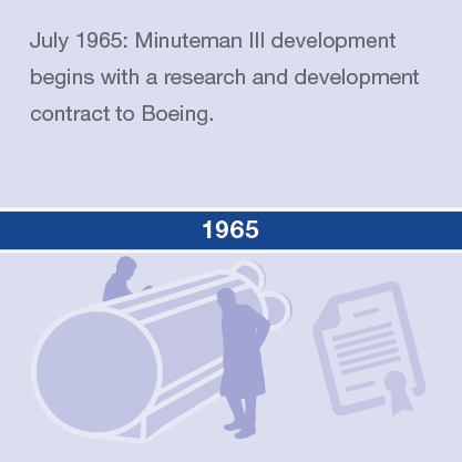 July 1965: Minuteman III development begins with a research and development contract to Boeing.