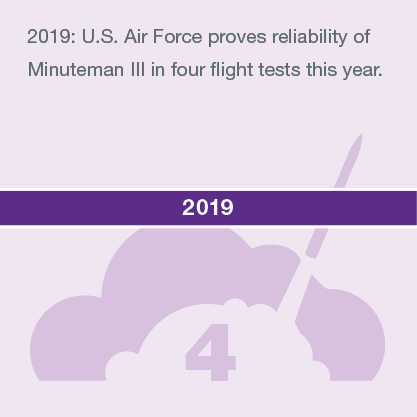 2019: U.S. Air Force proves reliability of Minuteman III in four flight tests this year.