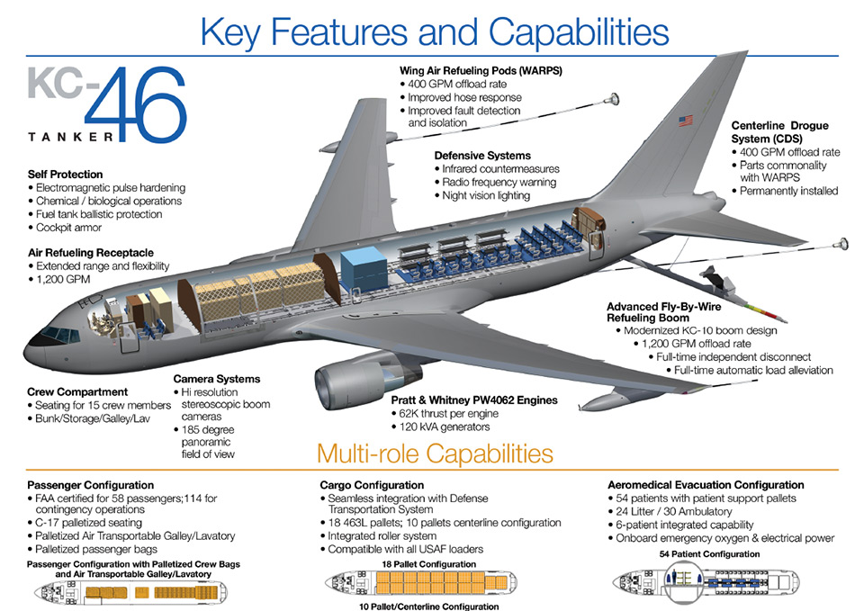 KC46 Key Features and Capabilities