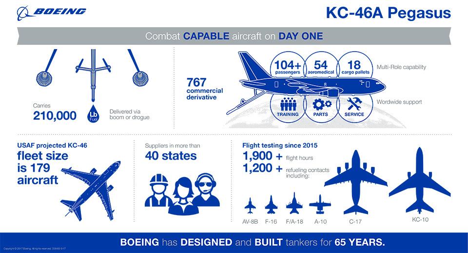 KC-46A Pegasus infograph