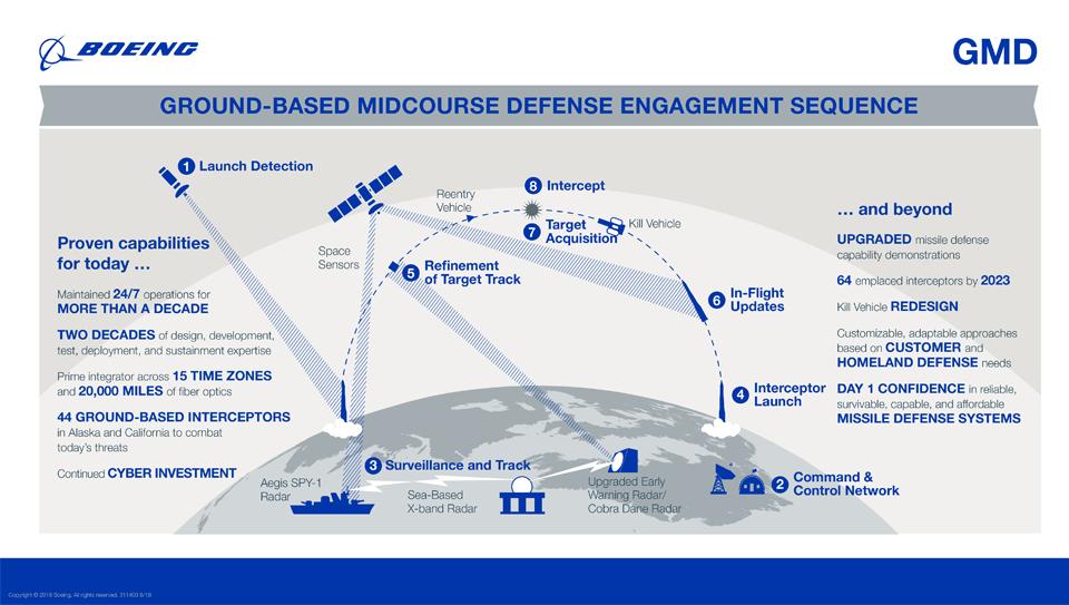 intercept infograph