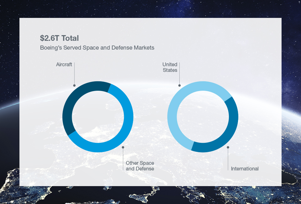 Boeing Defense and Space chart