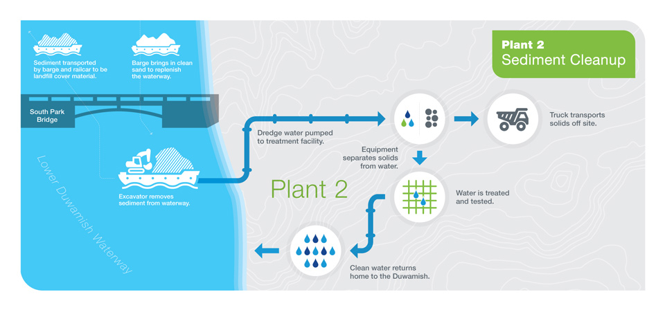 Diagram of the water filter installed near the former Boeing Plant 2 site